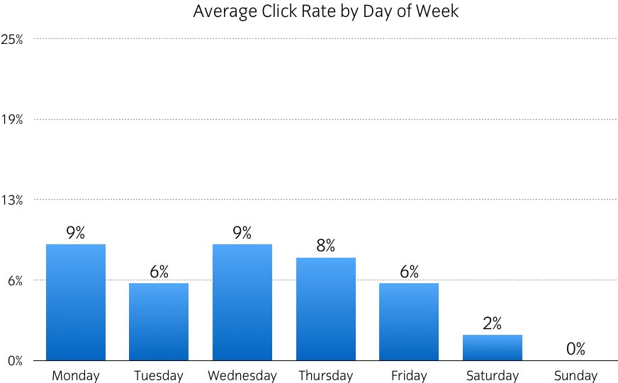 email click rate by day of week cayman