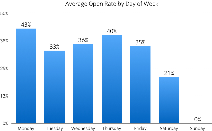 open rate graph by day of week cayman