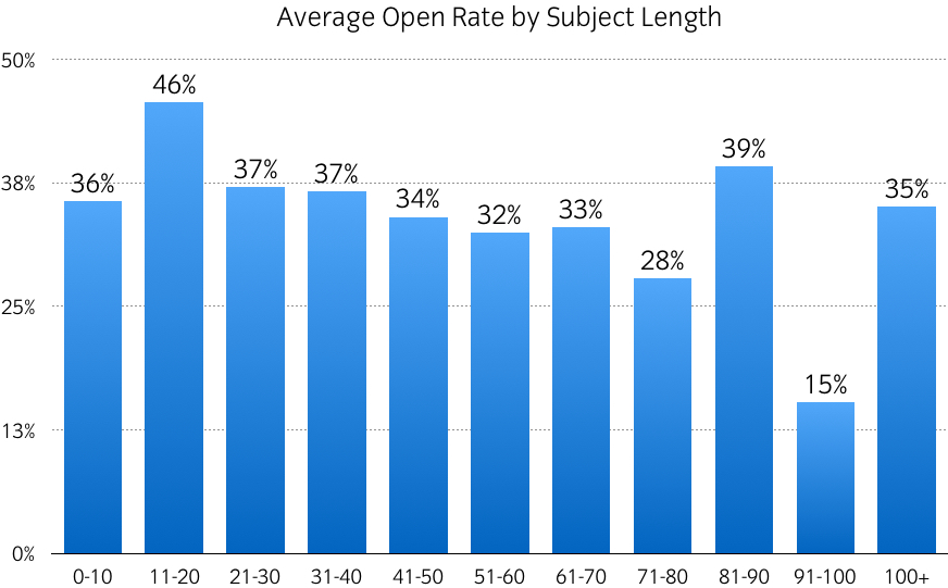 graph of email open rate by subject length in cayman