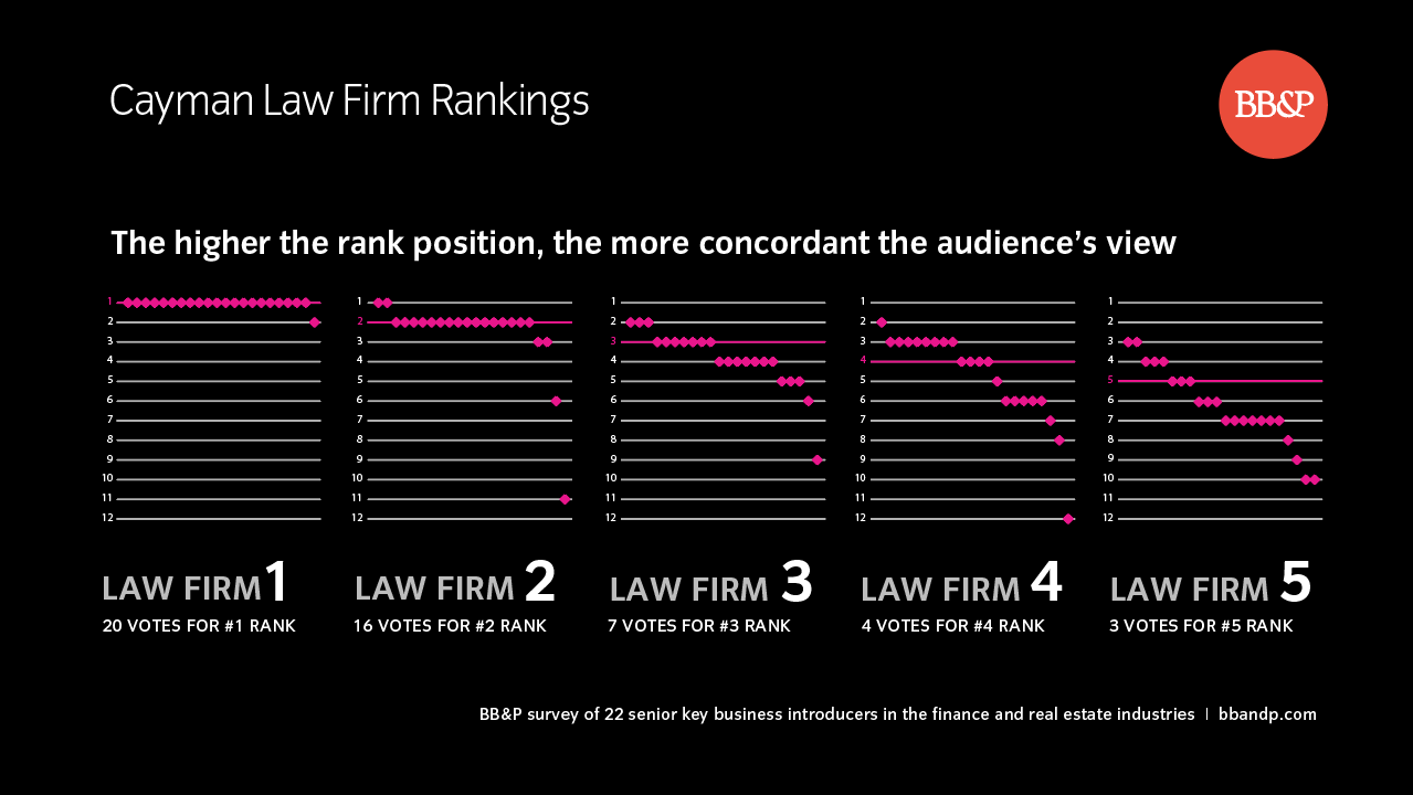 brand concordance graph of law firms in cayman